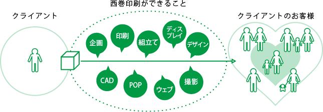 西巻印刷のソリューションイメージ図